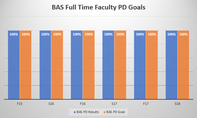 BAS Full Time Faculty PD Goals